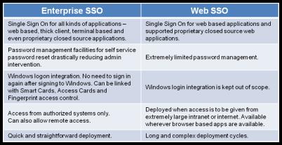 SSO comparison