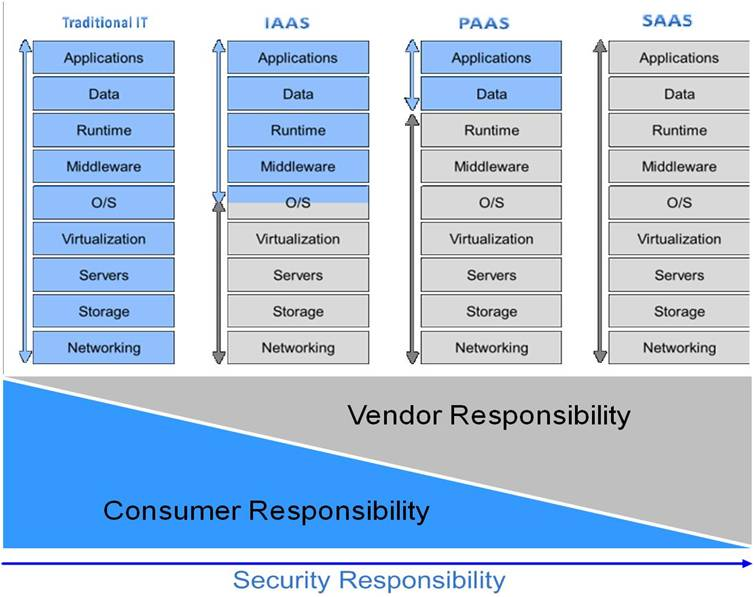 Windows Azure Build Secure Applications By Design Aujas US
